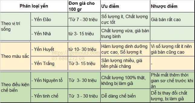 Bang-phan-loai-yen-sao